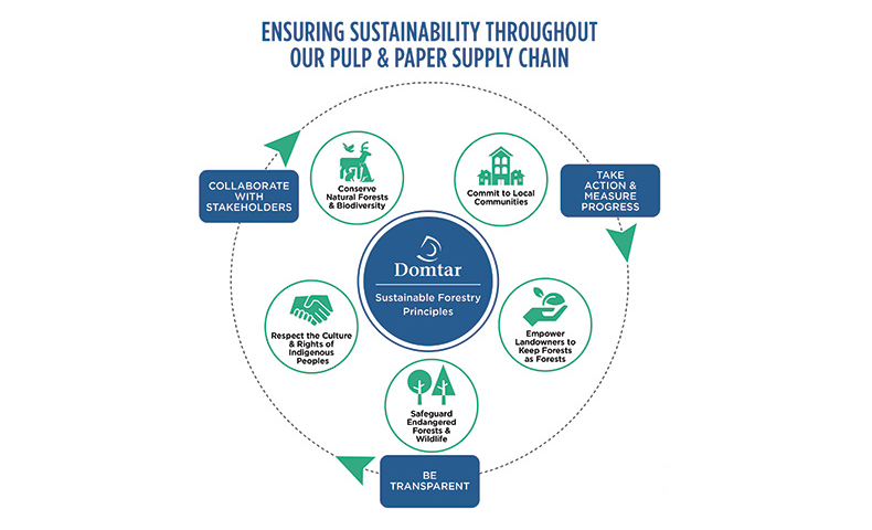 a circular supply chain helps us support carbon sequestration efforts